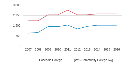 Cascadia College Full-Time Students (2007-2016)