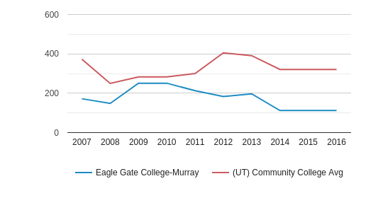 This chart display the total number of Full-Time students enrollment of Eagle Gate College-Murray and average number of community college Full-Time students enrollment of UT by year, with the latest 2015-16 school year data.