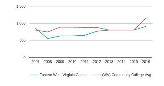 Eastern West Virginia Community and Technical College Total Enrollment (2007-2016)