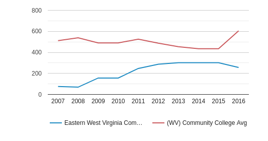 This chart display the total number of Full-Time students enrollment of Eastern West Virginia Community and Technical College and average number of community college Full-Time students enrollment of WV by year, with the latest 2015-16 school year data.