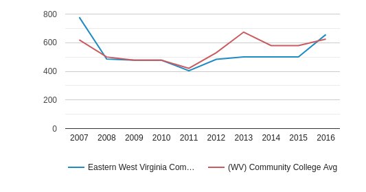 This chart display the total number of Part-Time students enrollment of Eastern West Virginia Community and Technical College and average number of community college Part-Time students enrollment of WV by year, with the latest 2015-16 school year data.