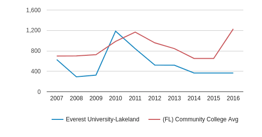 This chart display the total enrollment of Everest University-Lakeland and community college average number of enrollment of FL by year, with the latest 2015-16 school year data.