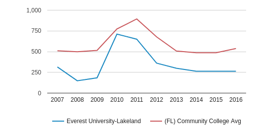 This chart display the total number of Full-Time students enrollment of Everest University-Lakeland and average number of community college Full-Time students enrollment of FL by year, with the latest 2015-16 school year data.