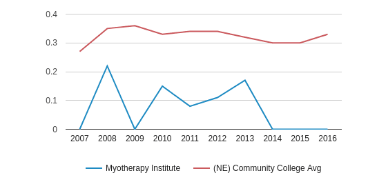 This chart display the diversity score of Myotherapy Institute and the community college average diversity score of NE by year, with the latest 2015-16 school year data.