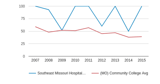 Southeast Missouri Hospital College of Nursing and Health Sciences Completion Rates for First-Time, Full-Time Students (2007-2015)