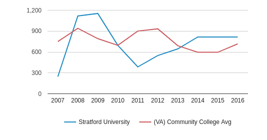 Stratford University Full-Time Students (2007-2016)