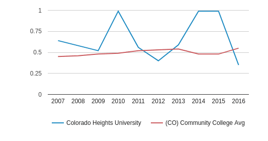 This chart display the diversity score of Colorado Heights University and the community college average diversity score of CO by year, with the latest 2015-16 school year data.