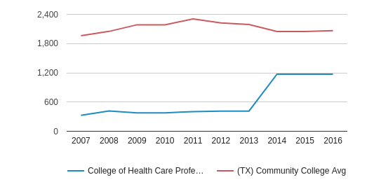 This chart display the total enrollment of College of Health Care Professions-Northwest and community college average number of enrollment of TX by year, with the latest 2015-16 school year data.