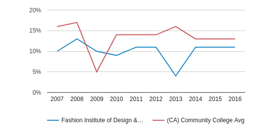 Fashion Institute of Design & Merchandising-San Diego Asian (2007-2016)