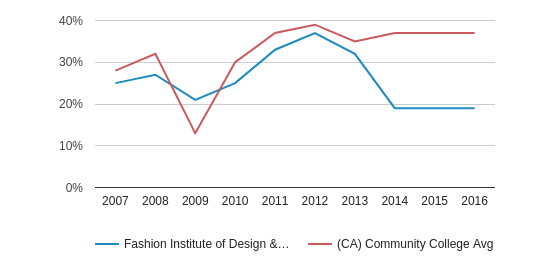 Fashion Institute of Design & Merchandising-San Diego Hispanic (2007-2016)