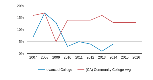 This chart display the percentage of Asian students in Advanced College and the percentage of Asian community college students in CA by year, with the latest 2015-16 school year data.