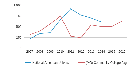 This chart display the total number of Part-Time students enrollment of National American University-Independence and average number of community college Part-Time students enrollment of MO by year, with the latest 2015-16 school year data.