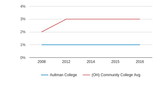 This chart display the percentage of Hispanic students in Aultman College and the percentage of Hispanic community college students in OH by year, with the latest 2015-16 school year data.