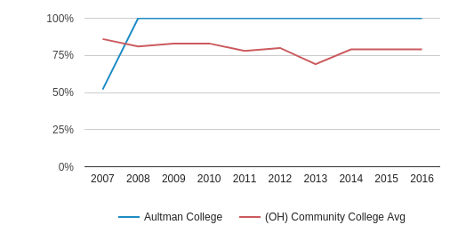 This chart display the percent admitted of Aultman College and the community college average percent admitted of OH by year, with the latest 2015-16 school year data.