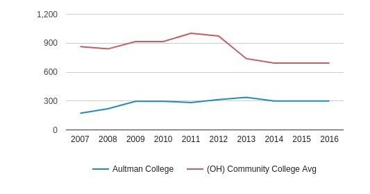 This chart display the total enrollment of Aultman College and community college average number of enrollment of OH by year, with the latest 2015-16 school year data.