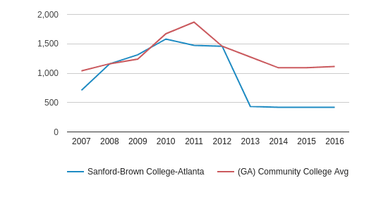 This chart display the total number of Full-Time students enrollment of Sanford-Brown College-Atlanta and average number of community college Full-Time students enrollment of GA by year, with the latest 2015-16 school year data.