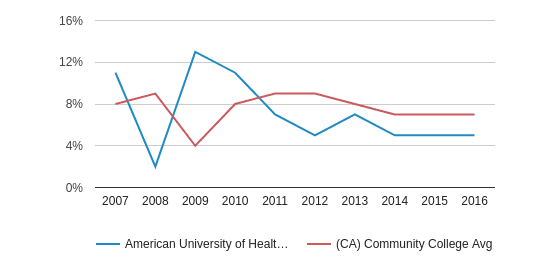 This chart display the percentage of Black students in American University of Health Sciences and the percentage of Black community college students in CA by year, with the latest 2015-16 school year data.