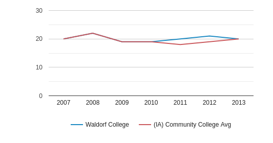 This chart display the ACT Math score of Waldorf University and the community college average ACT Math score of IA by year, with the latest 2012-13 school year data.