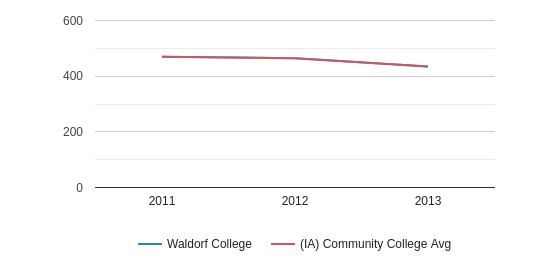 This chart display the SAT Math score of Waldorf University and the community college average SAT Math score of IA by year, with the latest 2012-13 school year data.