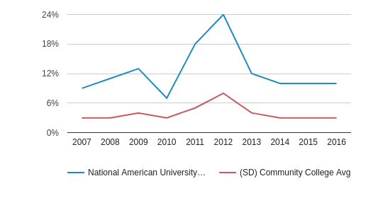 This chart display the percentage of Black students in National American University-Rapid City and the percentage of Black community college students in SD by year, with the latest 2015-16 school year data.